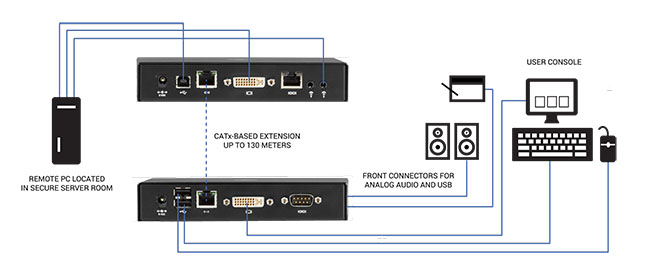 Emerald®SE DVI KVM-over-IP Extender - Simple tête/Ddouble tête, V-USB 2.0, Audio, Accès machine virtuelle Schéma d'application