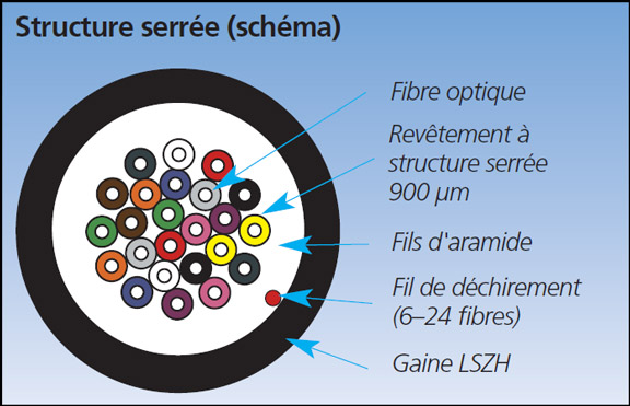 Câble fibre 9 μm OS1/OS2 à structure serrée Schéma d'application