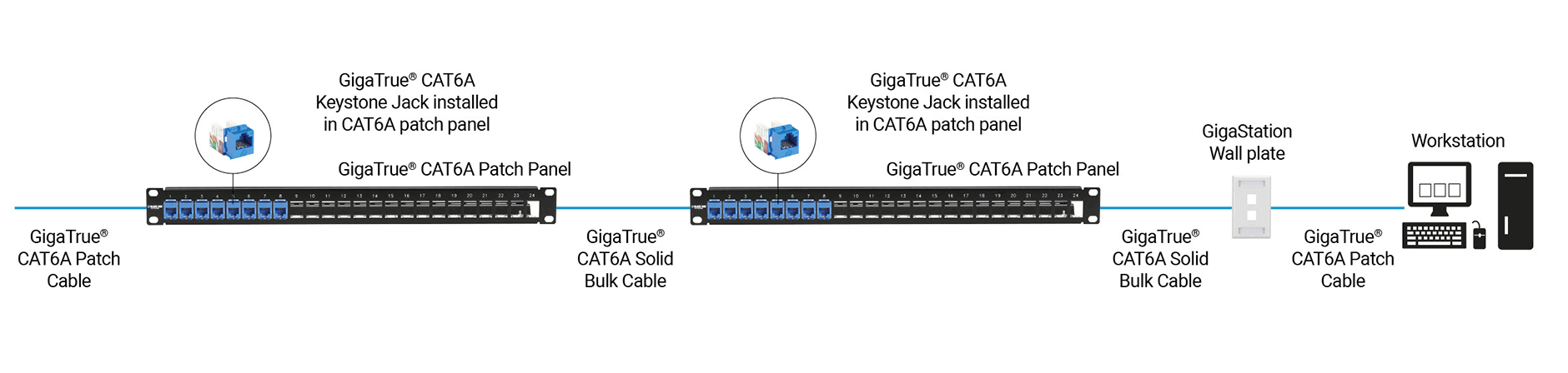 Câblage structuré CAT6A