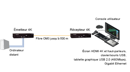 Extension KVM 4K – Schéma d'application