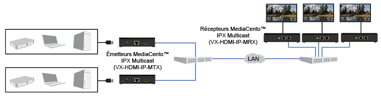 Diagramme MediaCento IPX Multicast